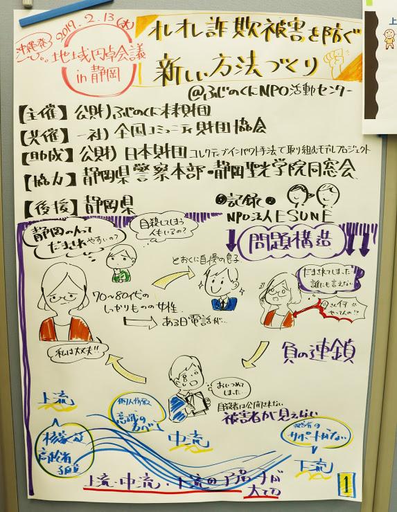 地域円卓会議の様子(グラフィックレコーディング)